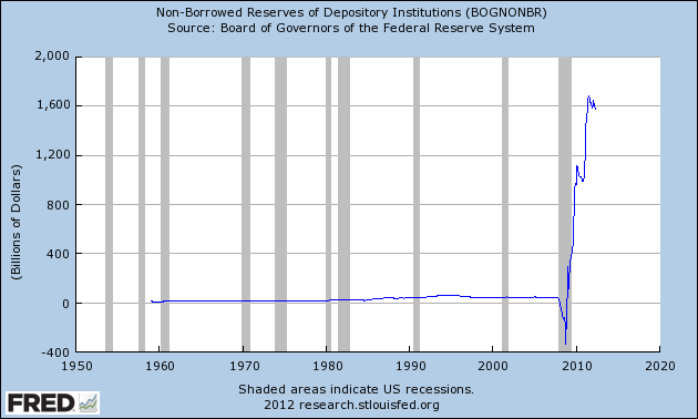 $1.5 trillion in non-borrowed reserves at depository instititions - April 2012