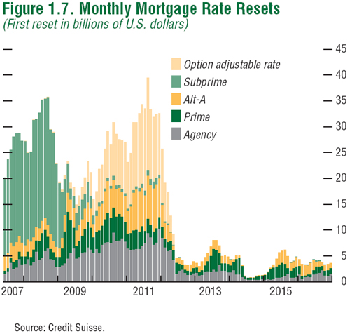Mortgage resets