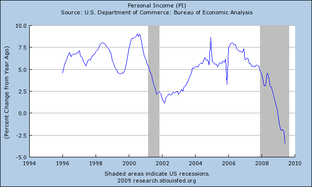 us-income