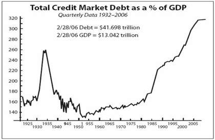 american-debt-cycle