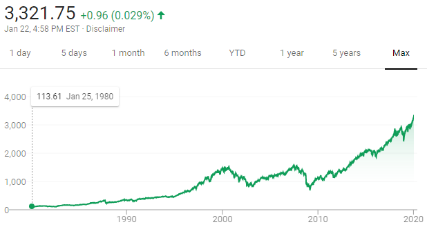 40 years of the S&P 500 Index