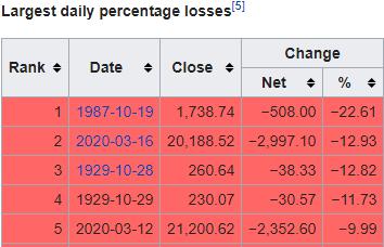biggest-stock-drops-by-percent