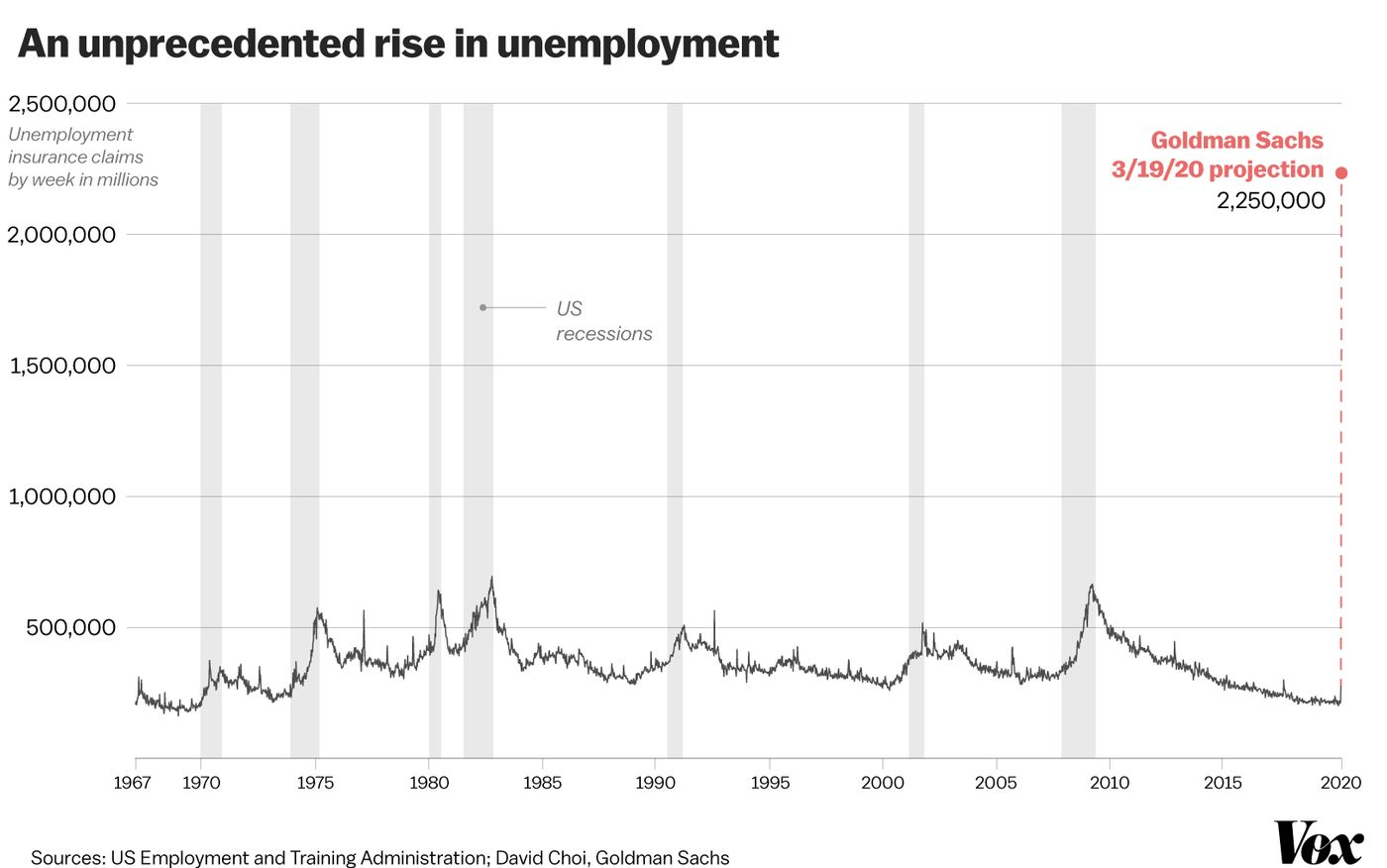 Goldman Sachs Unemployment Estimates