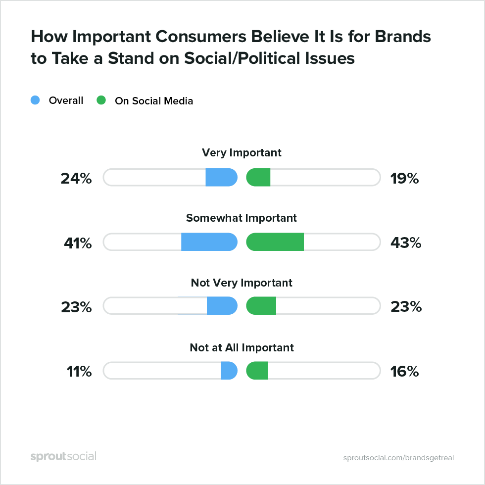 Most customers want brands to take a side on political and social issues