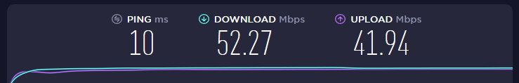 Internet speed with no VPN connection